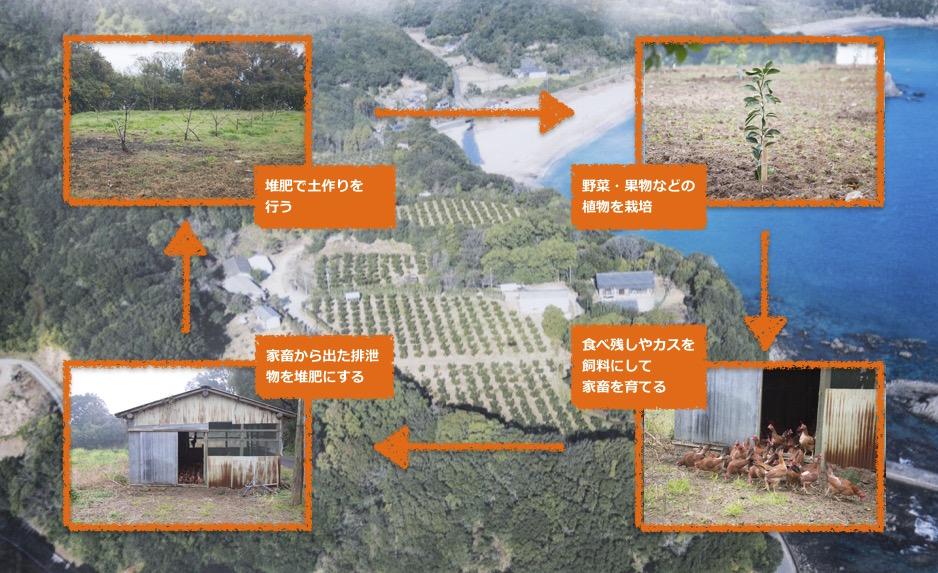 循環型農業