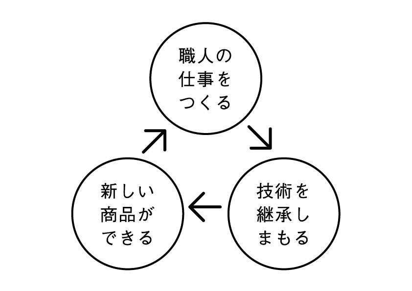 HARIOLWFのビジネスモデル