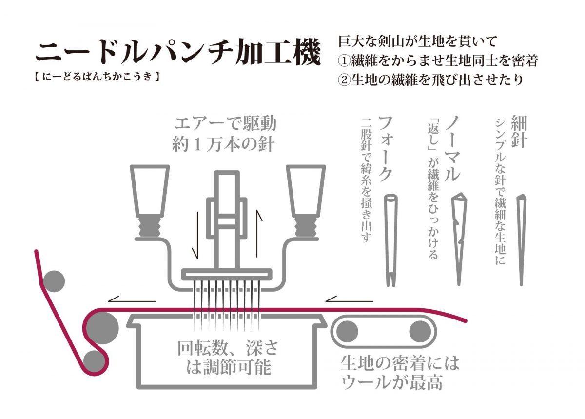 ハタフェス_ニードルパンチ加工機の図