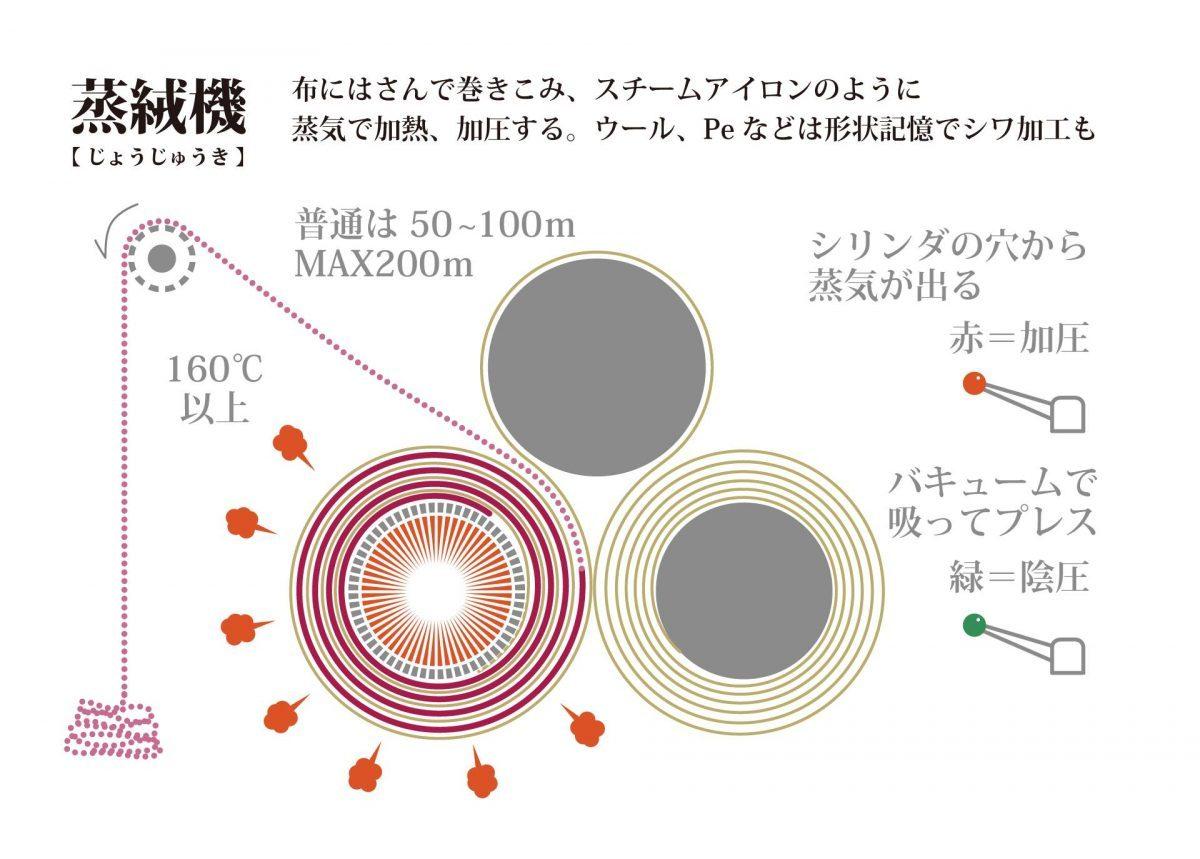 ハタフェス_蒸絨機の図
