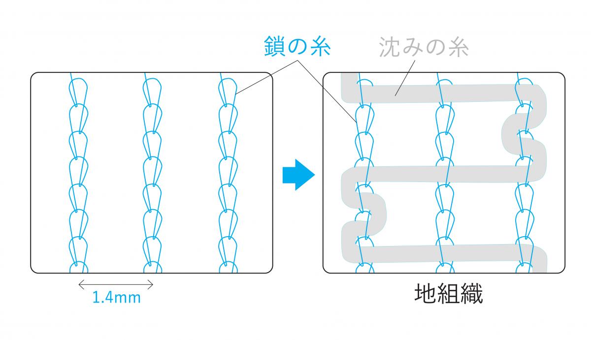 ラッセルレースの構造